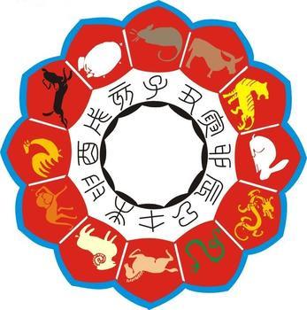 十二生肖即鼠,牛,虎,兔,龙,蛇,马,羊,猴,鸡,狗,猪,依次分配于十二地支